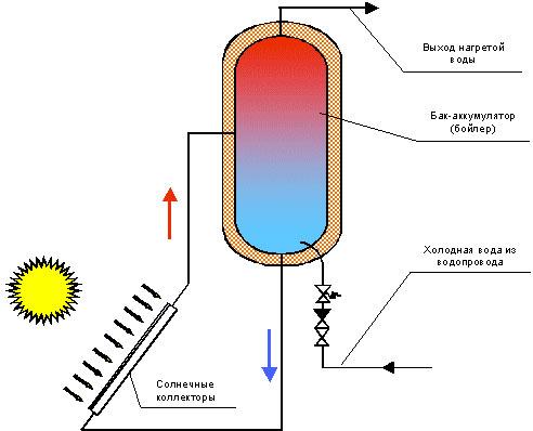 схема солнечного нагрева воды