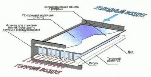 Солнечный воздушный коллектор