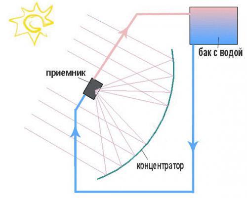 водонагреватель с параболоцилиндрическим концентратором